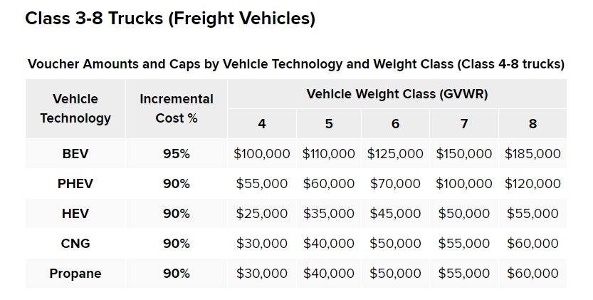 Voucher incentive amounts may differ by vehicle technology, vehicle weight class, and location where the vehicle is domiciled.  - Image vianyserda.ny.gov