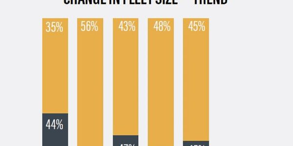 This graph tracks respondents' reports of fleet size fluctuations from the past five surveys (in...