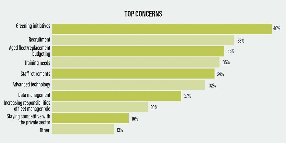 Respondents were asked to pick their top three concerns, and greening initiatives topped the...