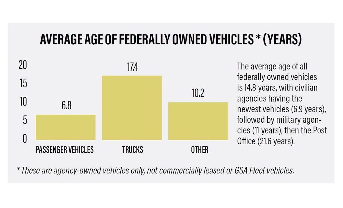 The average age of all federally owned vehicles is 14.8 years, with civilian agencies having the...