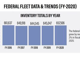 The federal fleet grew by nearly 2% in fiscal year 2020.