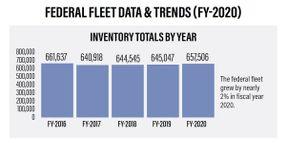 2021 Federal Fleet Statistics