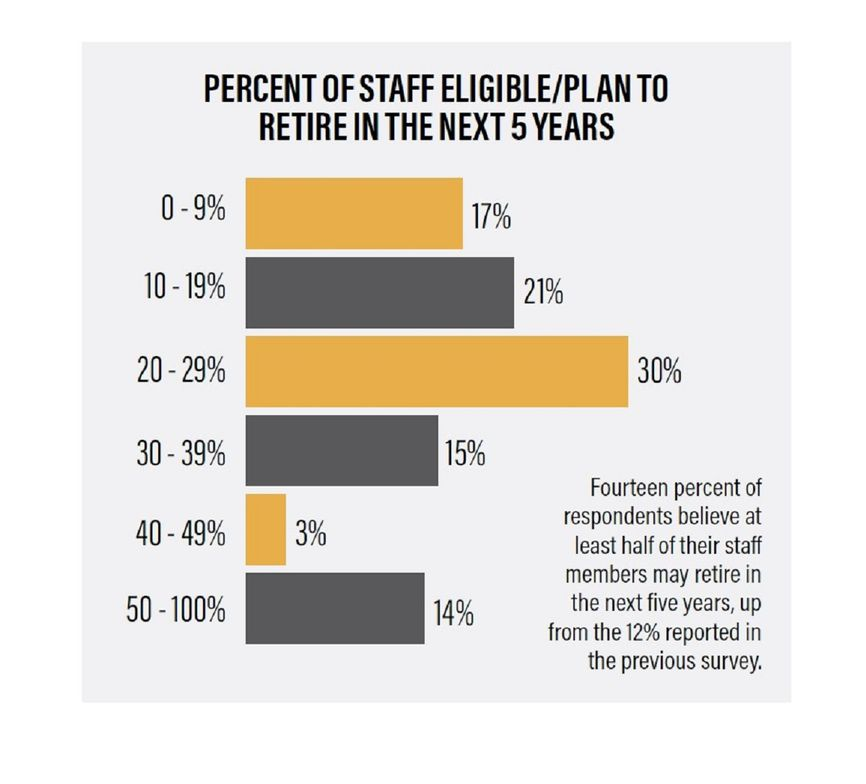 Fourteen percent of respondents believe at least half of their staff members may retire in the...