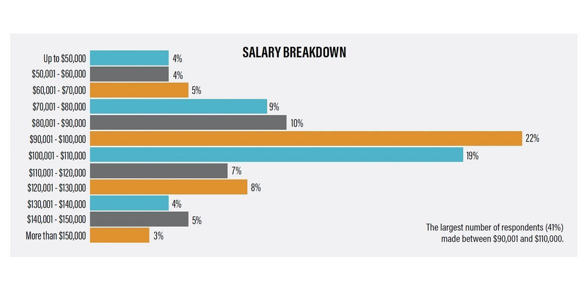 The largest number of respondents (41%) made between $90,001 and $110,000.The average salary...