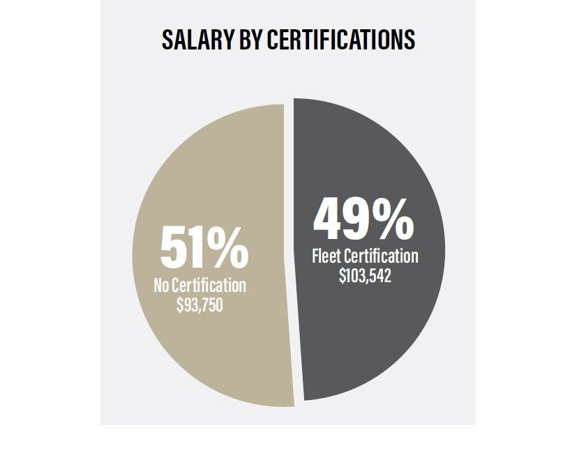 Those with active fleet management certifications* (including CAFS, CAFM, CEM, and CPFP)...