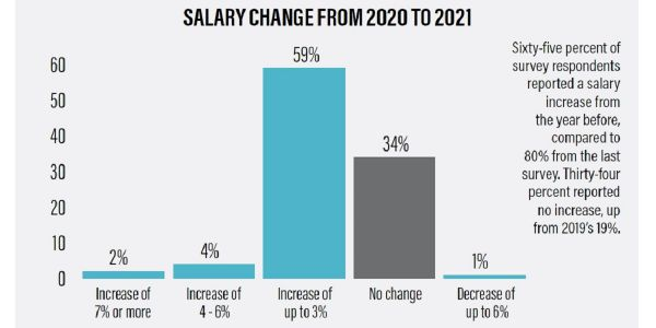 Sixty-five percent of survey respondents reported a salary increase from the year before,...