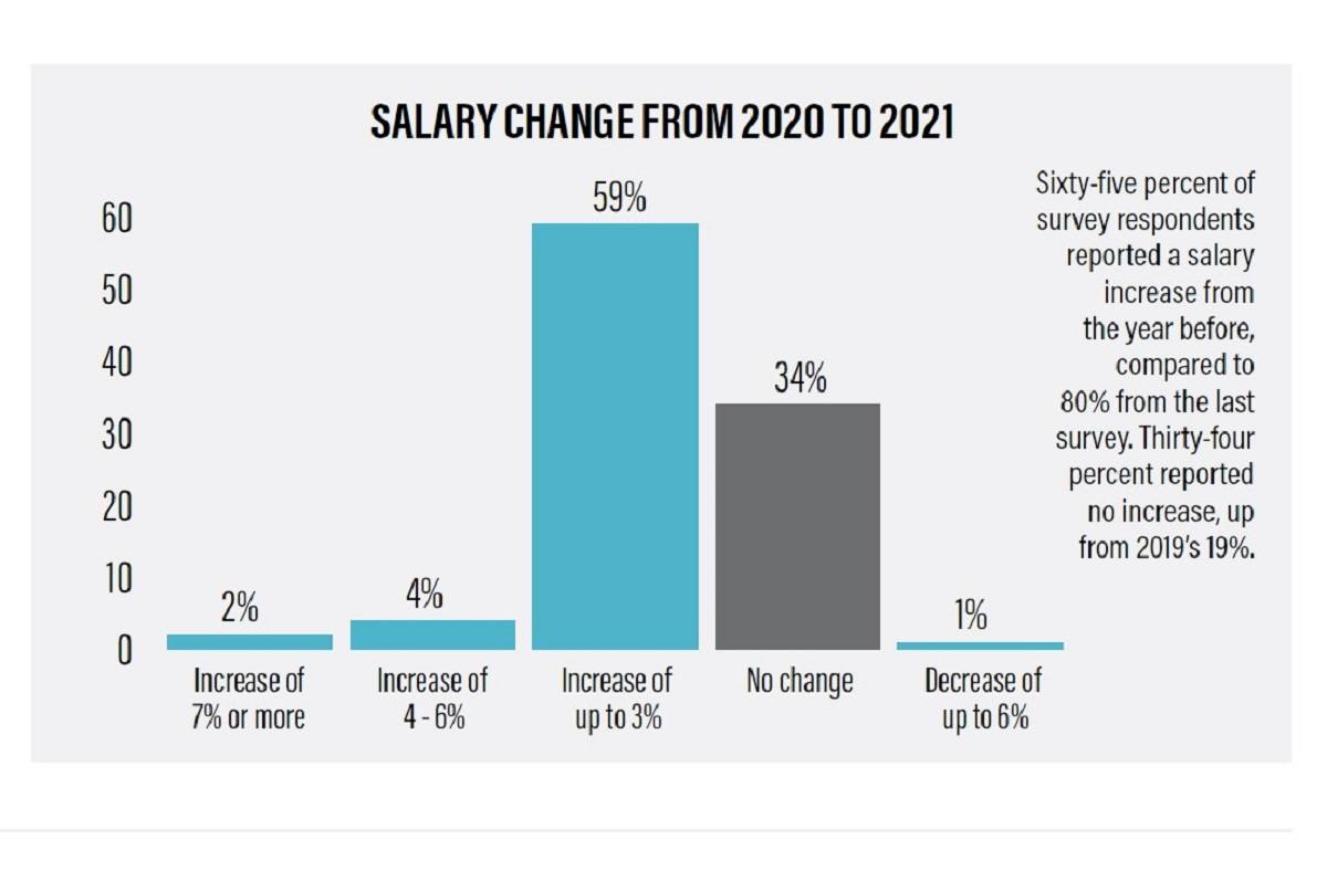 2021 Salaries and Retirement Plans