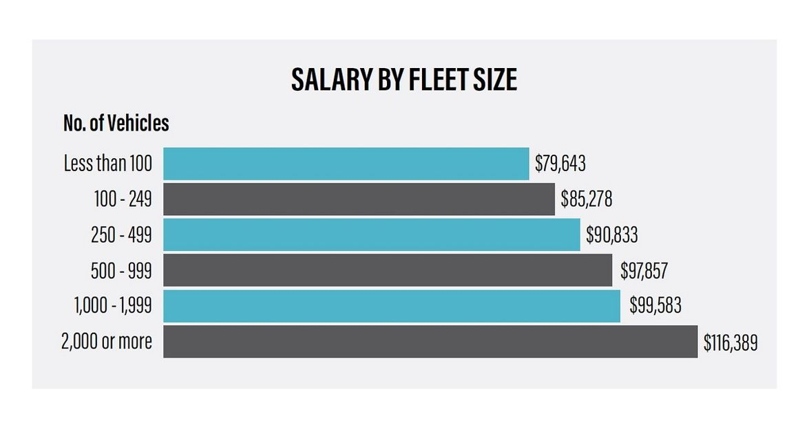 The average salary correlates with the number of vehicles managed, with those managing more...