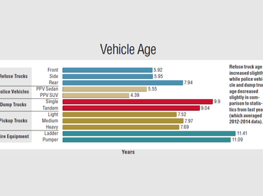 Refuse truck age increased slightly while police vehicles and dump truck age decreased slightly...