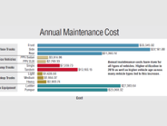 Annual maintenance costs have risen for all types of vehicles. Higher utilization in 2015 as...
