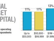 The median annual operatingbudget of survey respondentsis $3.5 million.Source: GF 2015...