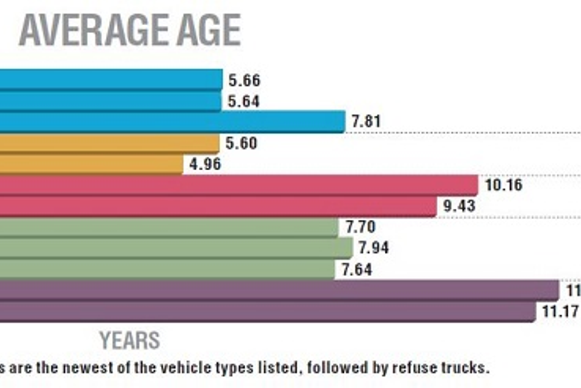 Police vehicles are the newest of the vehicle types listed, followed by refuse trucks. Source:...