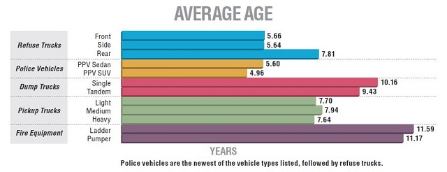 Charts: 2015 Fleet Inventory & Age