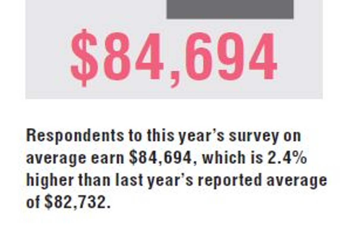 Respondents to this year's survey on average earn $84,694, which is 2.4% higher than last year's...