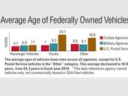 The average ages of vehicles have risen across all agencies, except for U.S. Postal Service...
