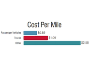 "Cost per mile for passenger vehicles and trucks has decreased from 2014, while CPM for ""other""..."
