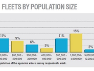 This graph breaks down the population of the agencies where survey respondents work.Source: GF...