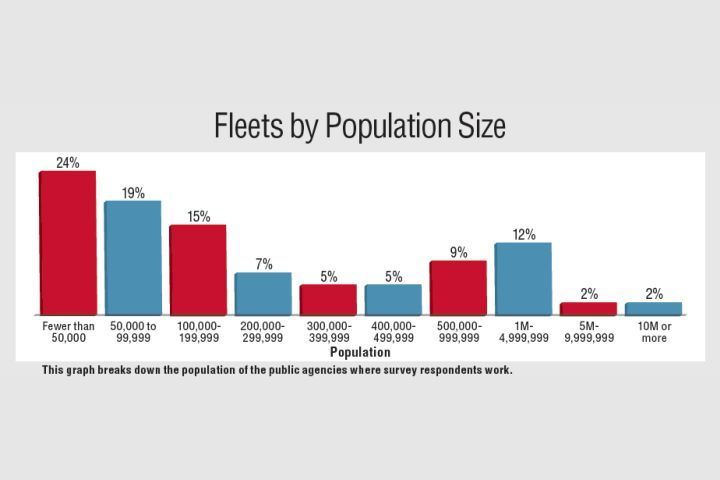 This graph breaks down the population of the public agencies where survey respondents work.