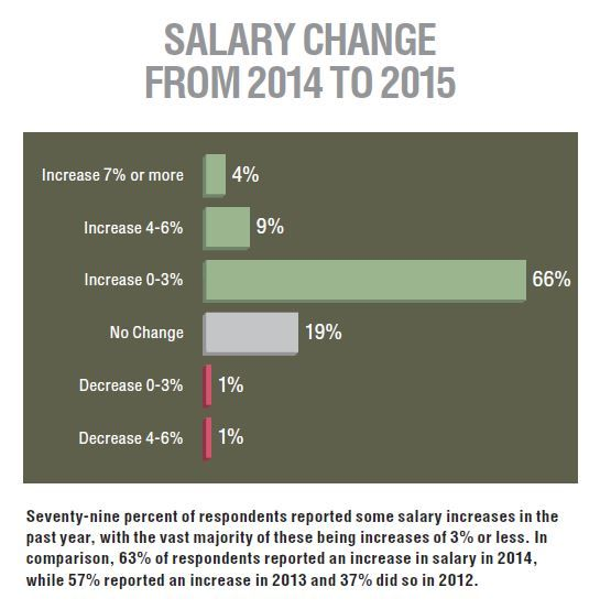 Seventy-nine percent of respondents reported some salary increases in the past year, with the...