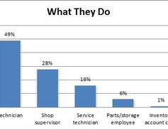 Public Sector Technician Survey: Technicians make up the majority of survey respondents.