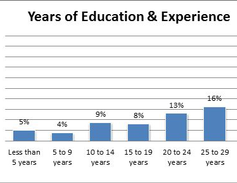 Almost half of technicians surveyed said they had 30 or more years of experience. This includes...