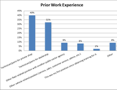 Many respondents said they previously worked at private shop or dealership before coming to the...