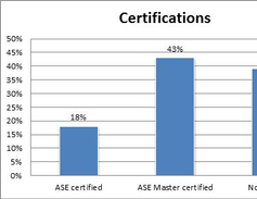 Of those who were ASE certified, 30% had 10 or more certifications