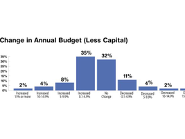Many fleet budgets have risen this year, with 49% of respondents reporting an increase and about...