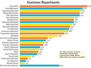 The most common customer department among those surveyed was Public Works. (More than one...