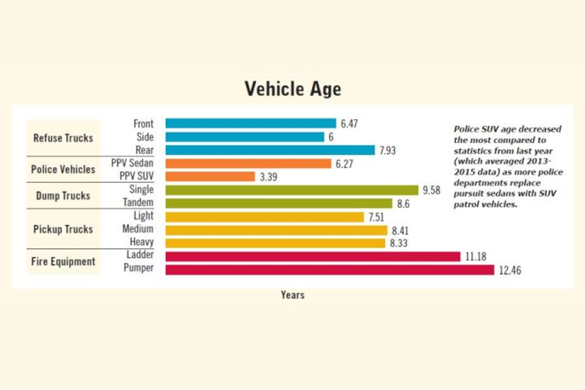 Police SUV age decreased the most compared to statistics from last year (which averaged...
