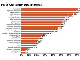 Fleet respondents serve various customer departments, the most common of which is Public Works....