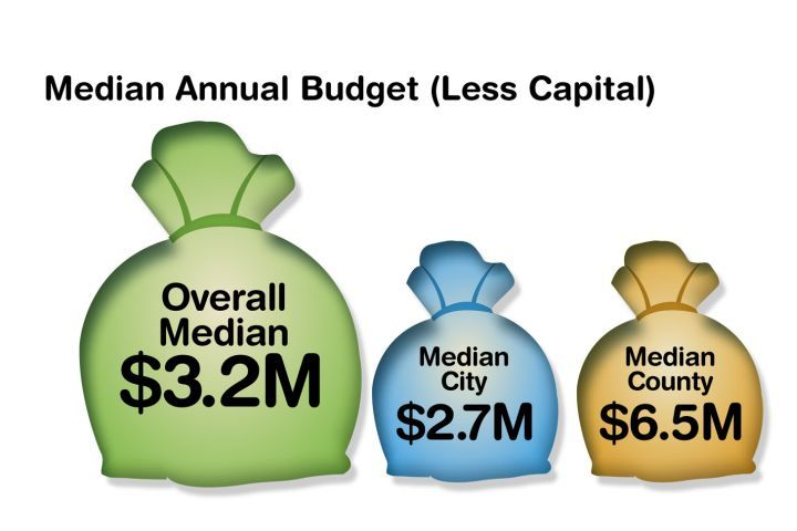 County fleets report having larger budgets than city fleets. Other totals are not calculated due...