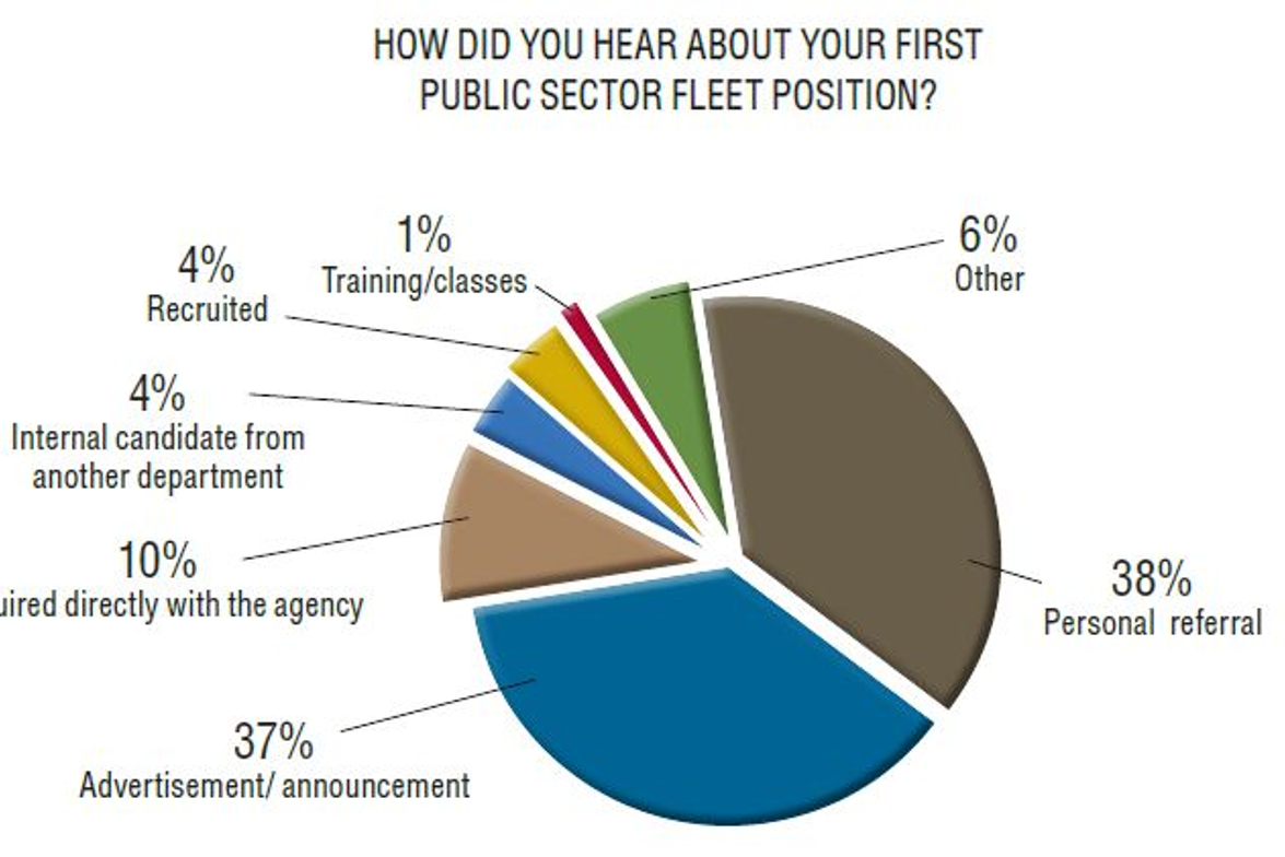 Personal referral ranked highest in terms of how technical staff heard about public fleet...