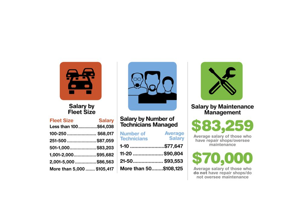 Charts: 2014 Fleet Salaries and Retirement Plans