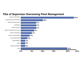Director of Public Works is the mostcommon title of the person overseeing fleet management. This...