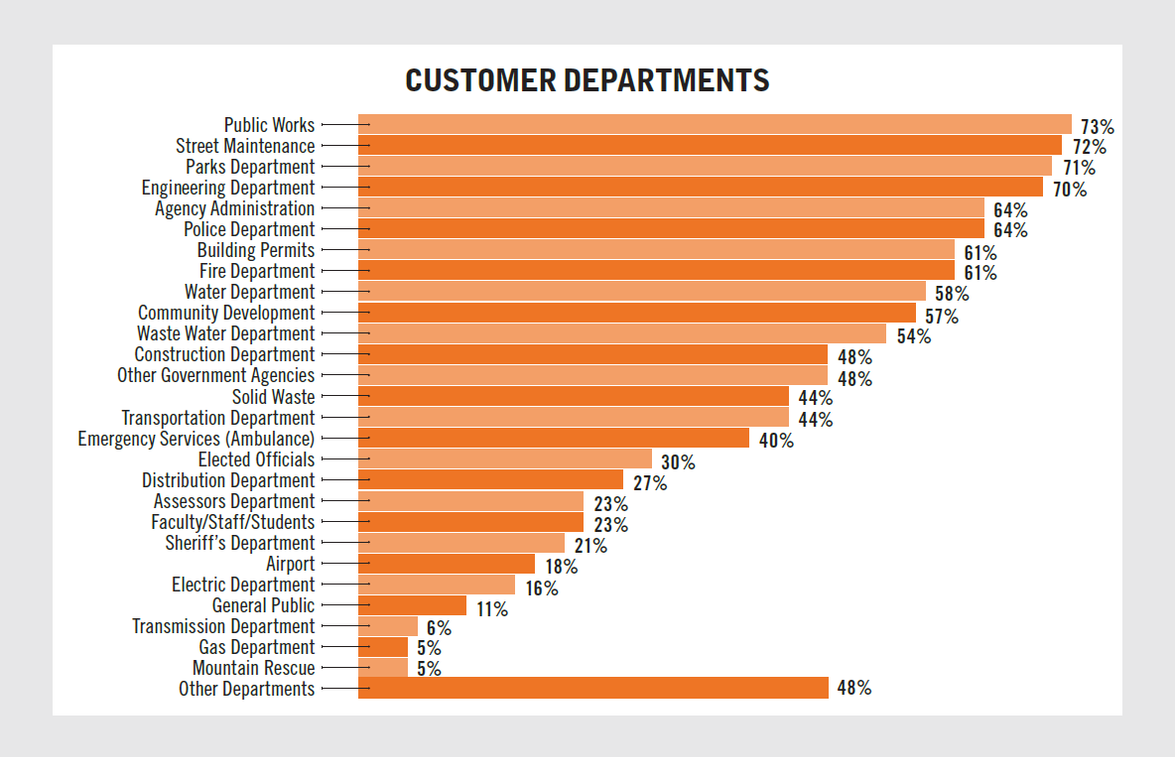 Many fleets service numerous deaprtments, while some are department-specific. This chart showing...