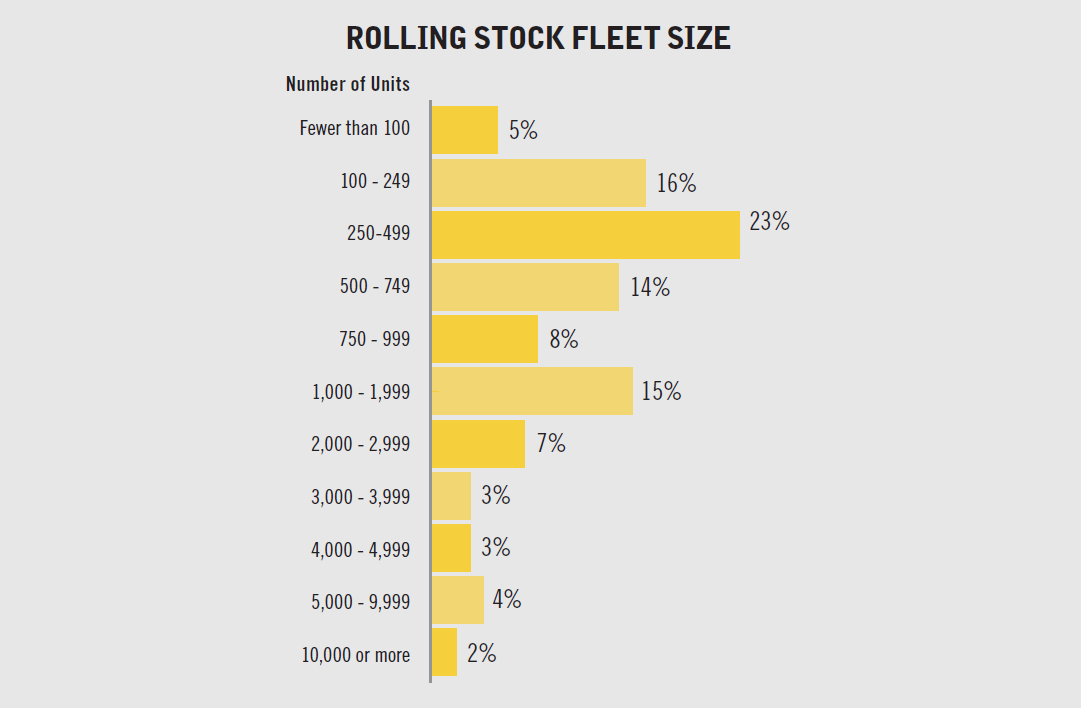 A significant number of those surveyed manage small fleets, with 44% overseeing fleets of fewer...