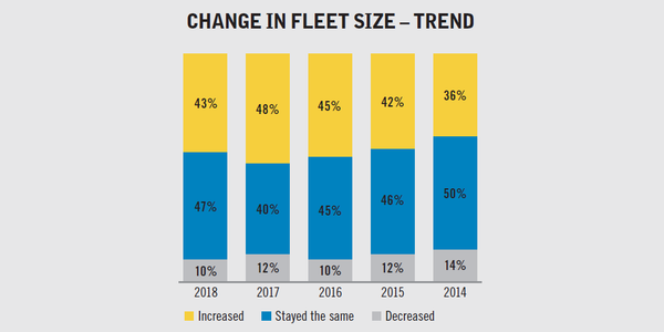 This graph tracks respondents' reports of fleet size fluctuations since this question has been...