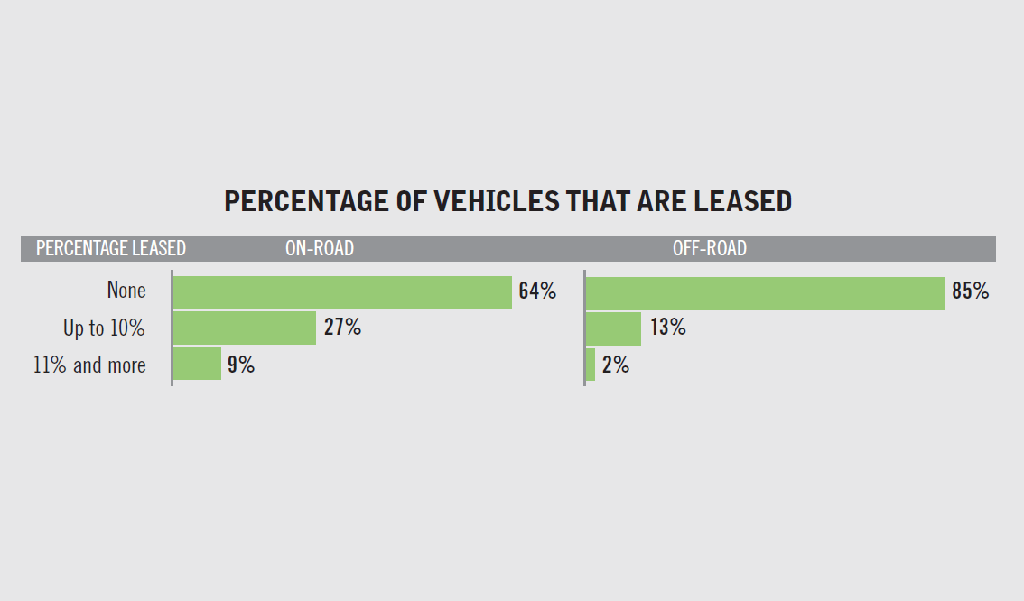 Respondents were asked what percentage of their vehicles were leased. The mast majority did not...