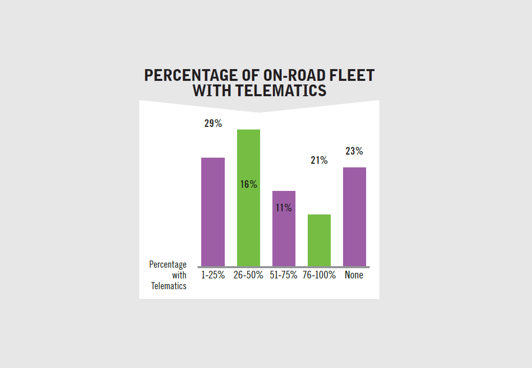 Respondents were asked what percentage of their on-road units had telematics devices installed....