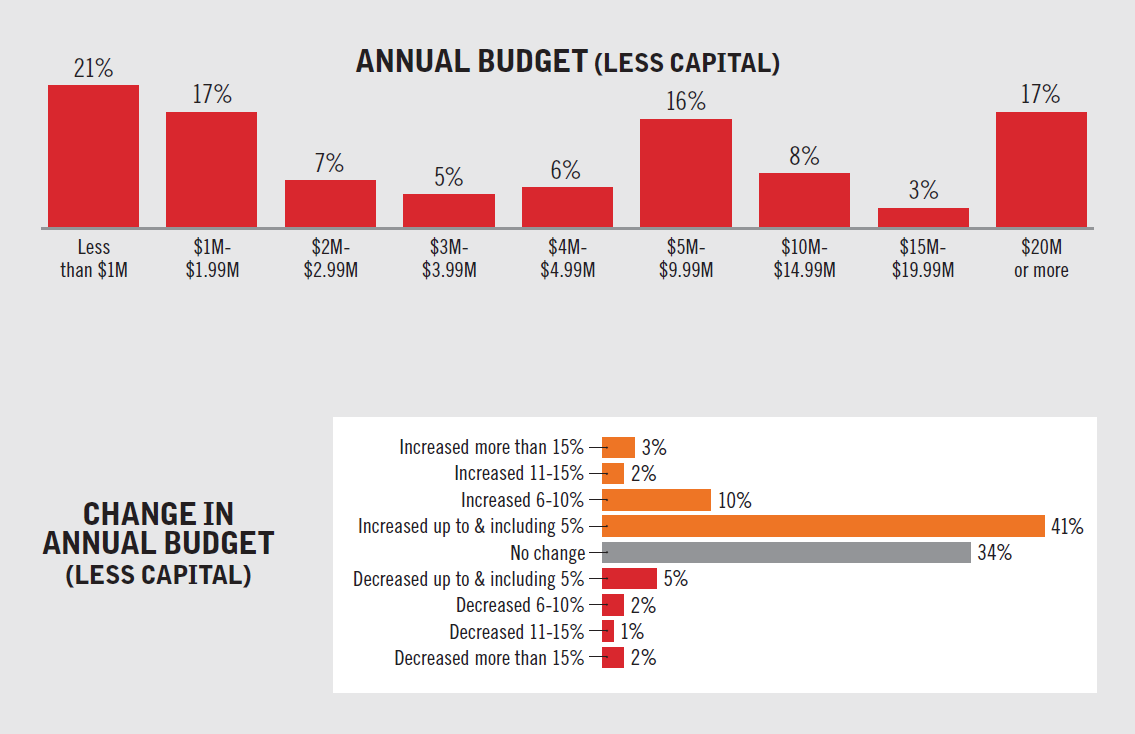 Respondents reported a wide range of budgets, with the median being $4.5 million. Fifty-six...