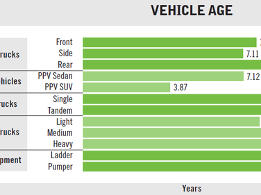 Vehicle age has increased across every class compared to statistics from last year (which...