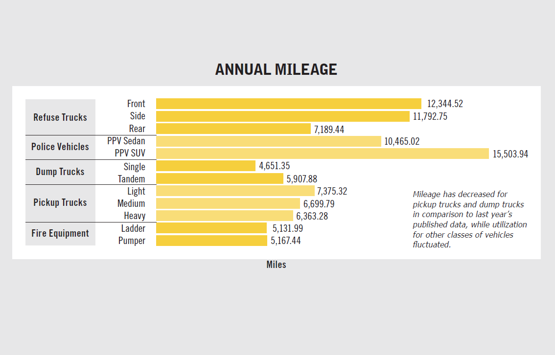 Mileage has decreased for pickup trucks and dump trucks in comparison to last year's published...