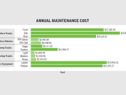 Annual maintenance cost has decreased for pickup trucks and dump trucks but has risen...