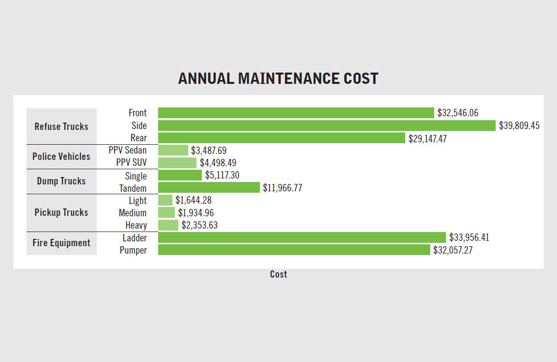 Annual maintenance cost has decreased for pickup trucks and dump trucks but has risen...