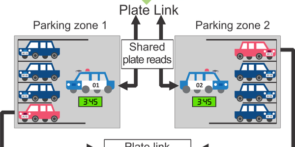 License Plate Data Now Shareable Between Patrol Cars