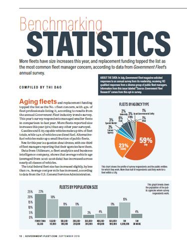 2019 Benchmarking Statistics