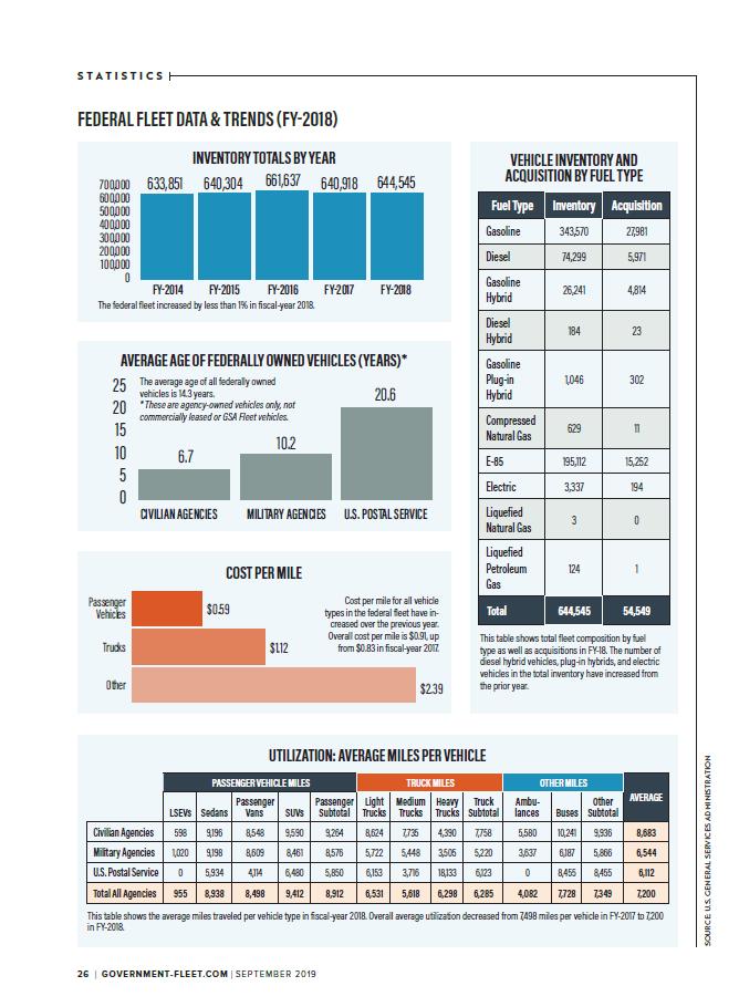 2019 Federal Fleet Statistics