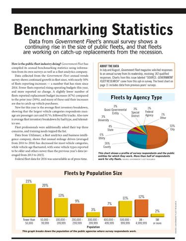 2017 Benchmarking Statistics