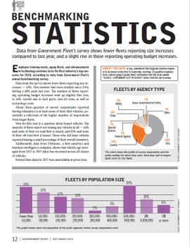 2018 Benchmarking Statistics